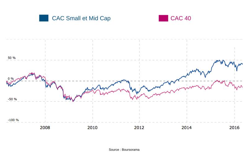 CAC Small et Mid Cap-2
