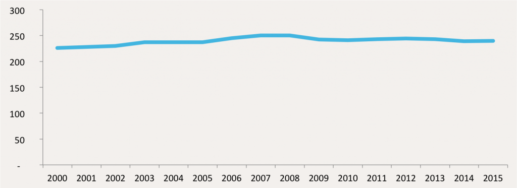 Consommation mondiale de vin OIV