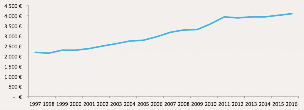 Evolution du prix moyen des forets en France