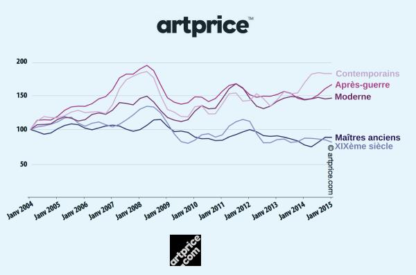 Indice des prix artprice par période-2