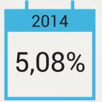 Taux de rendement des SCPI en 2014