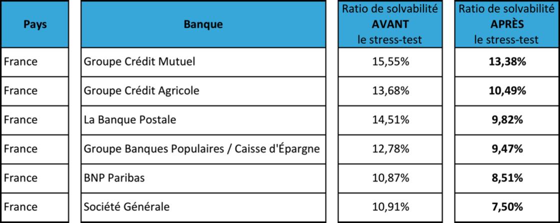 Banques françaises 2
