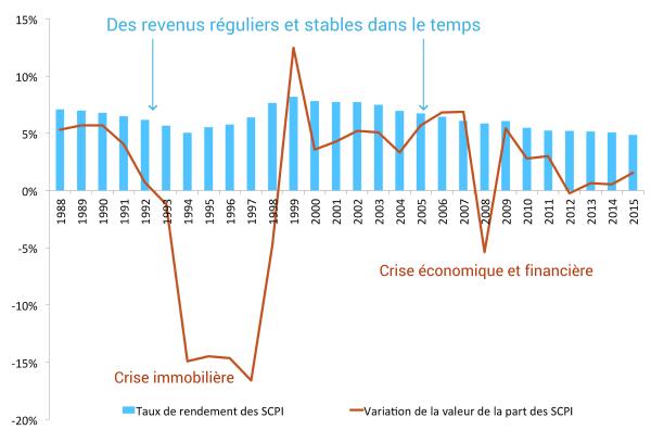 SCPI _ des revenus réguliers et stables dans le temps