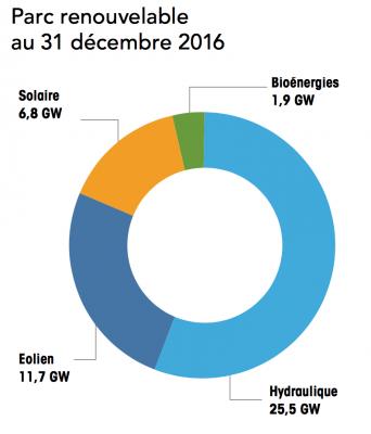 Parc energies renouvelables