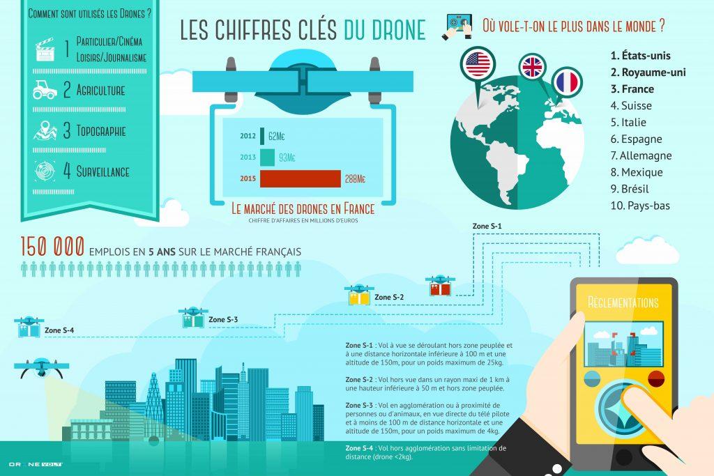 Infographie drone volt sur le marché mondial des drones