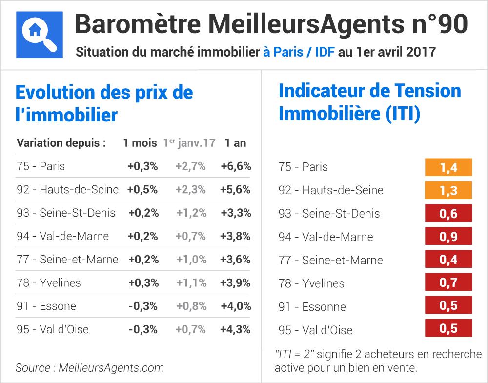 Baromètre prix immobilier paris et ile de france avril 2017 meilleursagents.com