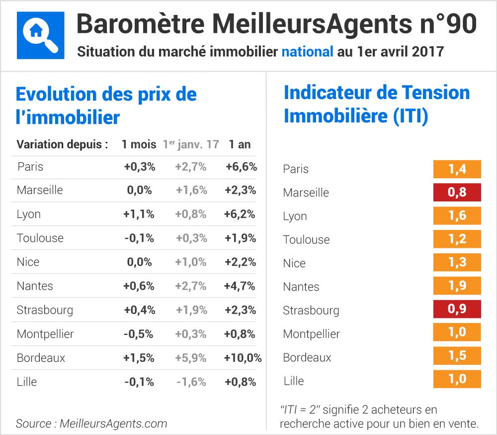 Baromètre immobilier meilleurs agents com avril 2017