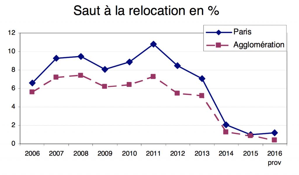 Evolution du prix des loyers à la relocation