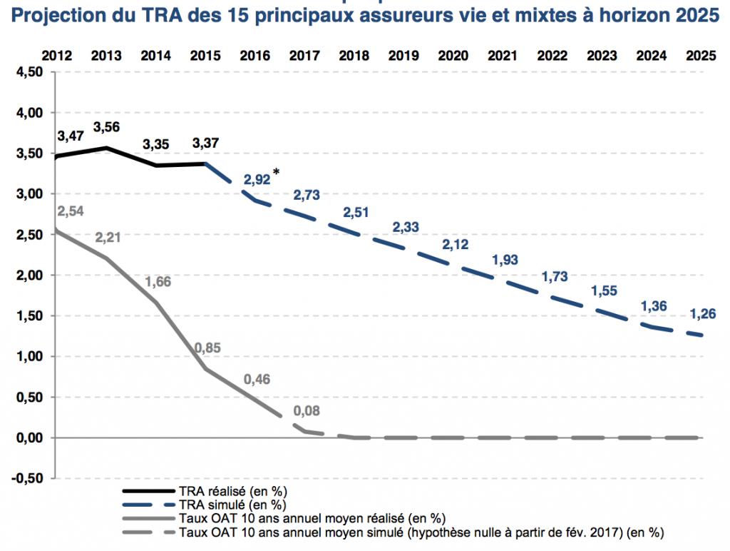 Prevision taux rendement fonds en euros assurance vie