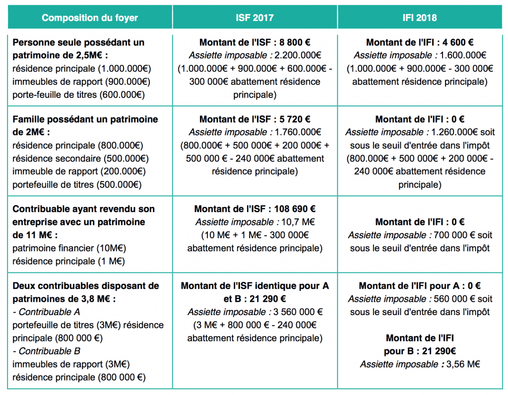 Exemples passage ISF à IFI
