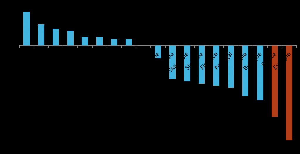 Deficits publics en Europe en pourcentage du PIB