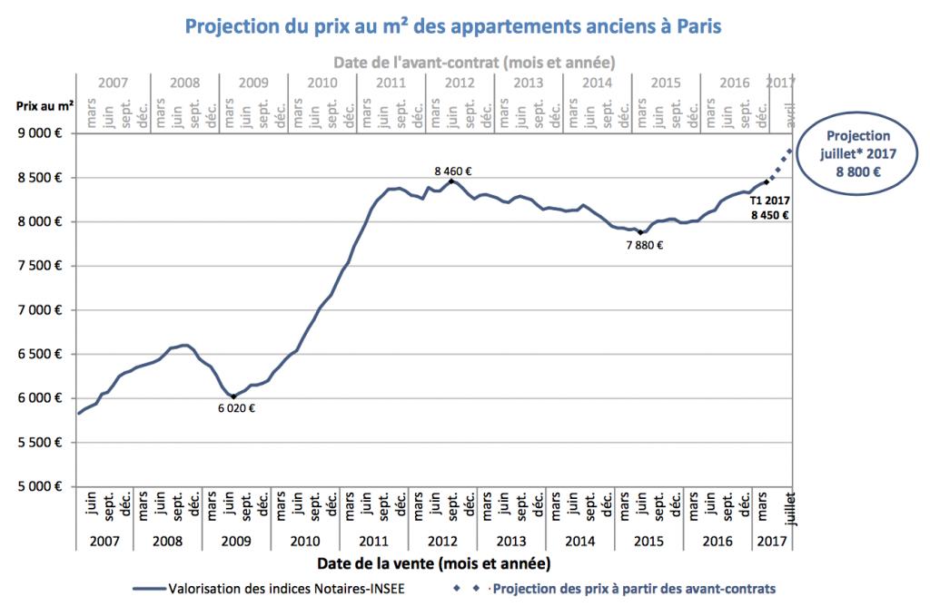 Evolution des prix du m2 immobilier ancien à Paris