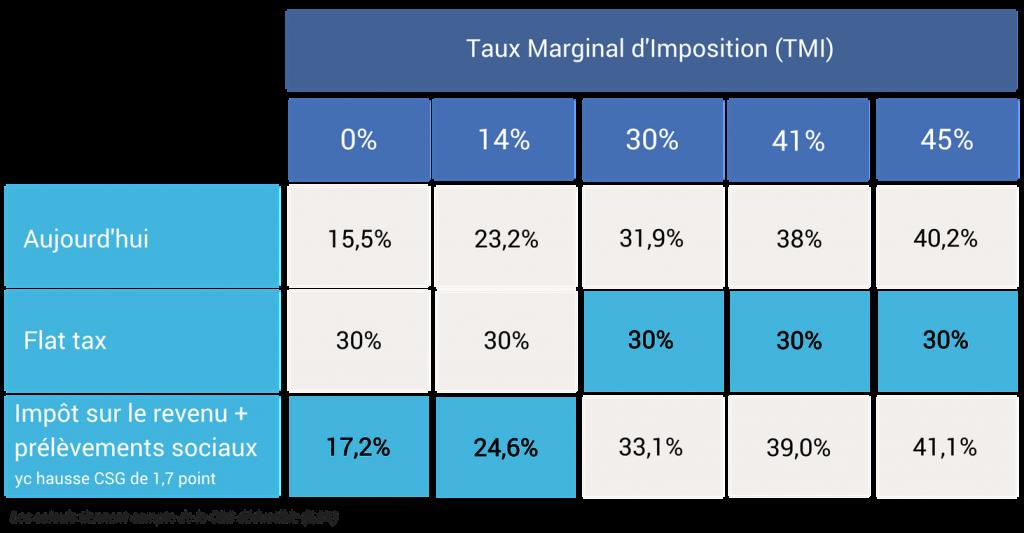 Taxation fiscalité dividendes flat tax