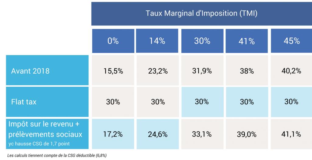 Fiscalité Dividendes flat tax