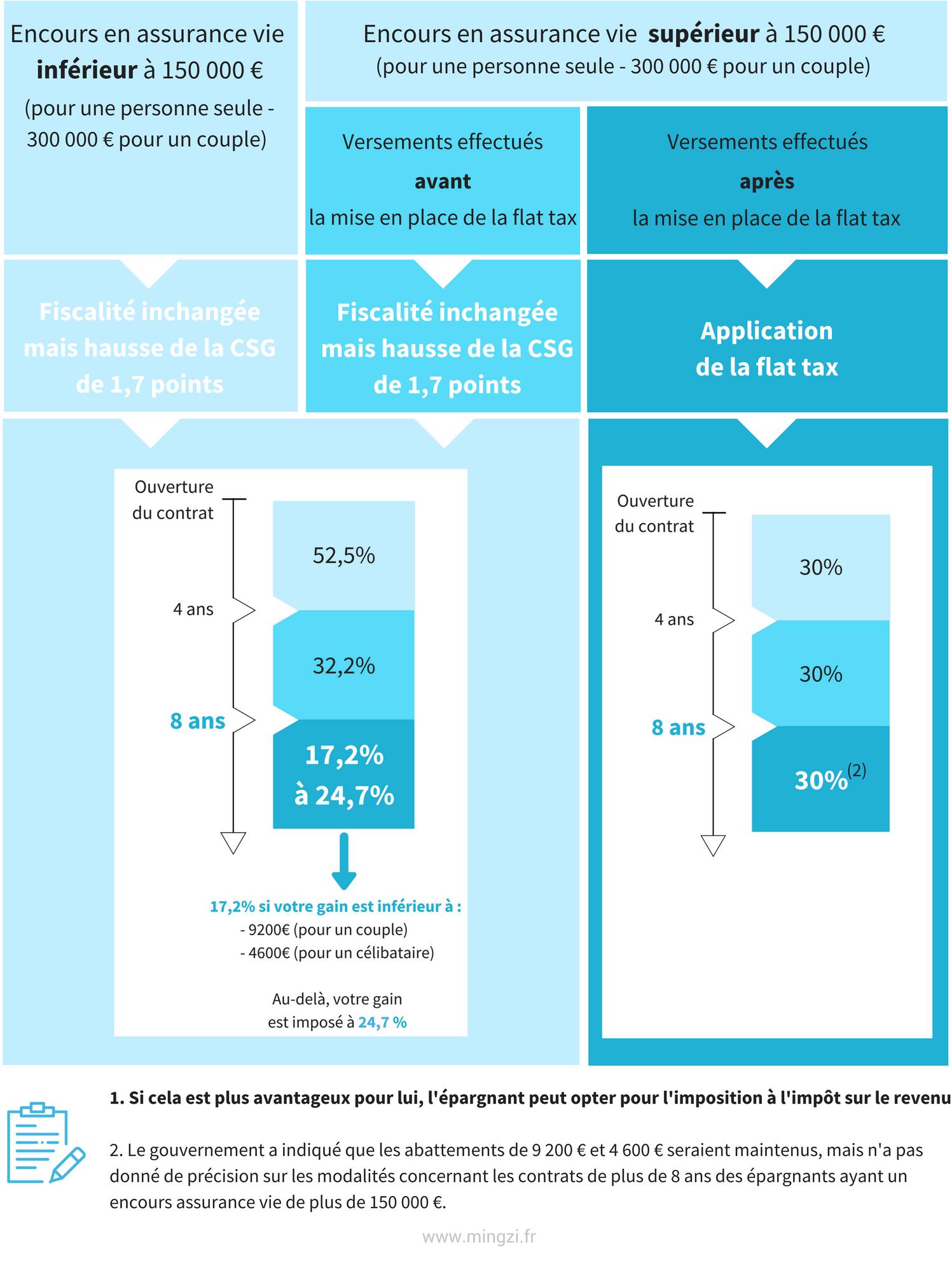 hausse csg flat tax impacts sur la fiscalit des placements et revenus du patrimoine mingzi. Black Bedroom Furniture Sets. Home Design Ideas