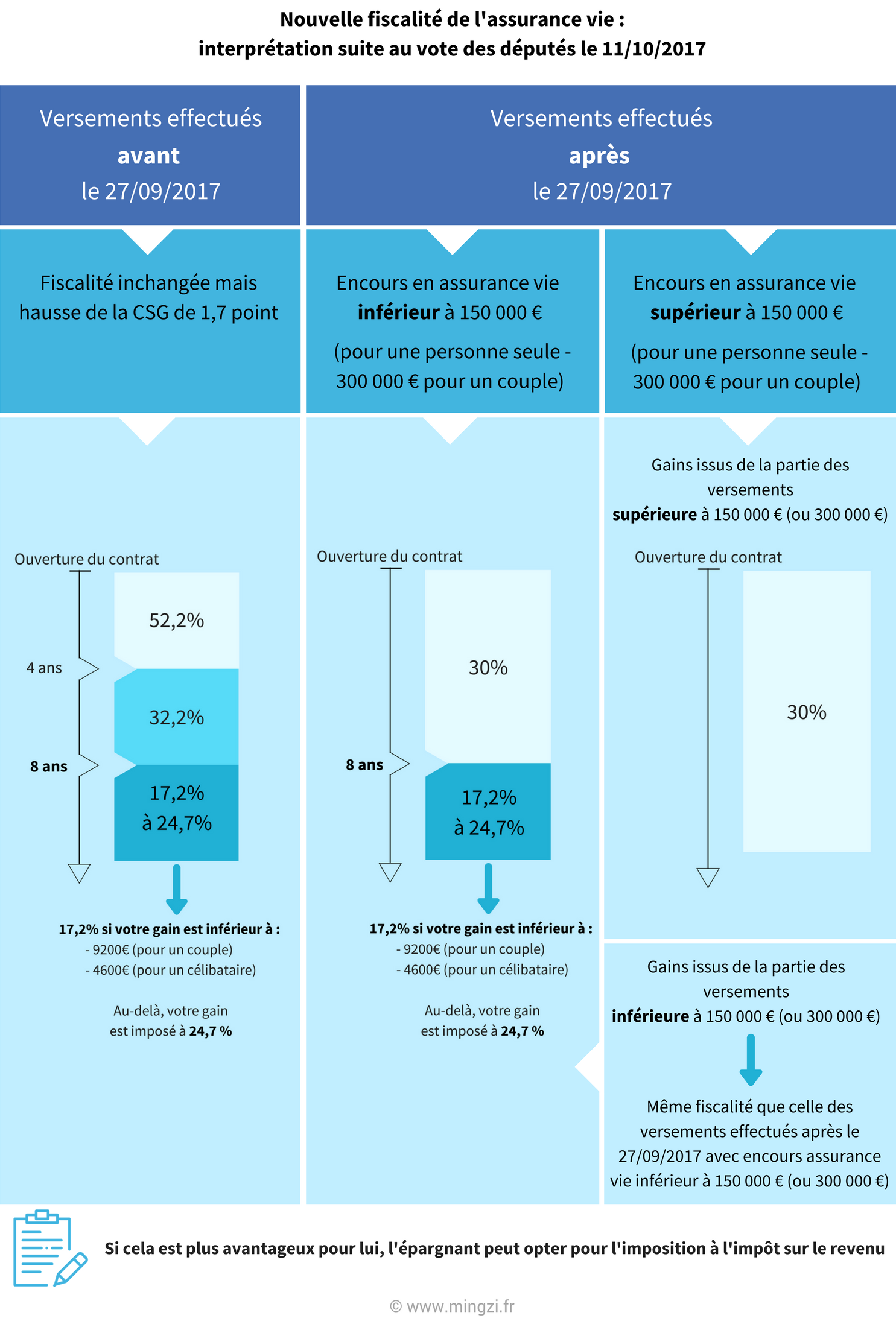 Fiscalité assurance vie flat tax MINGZI