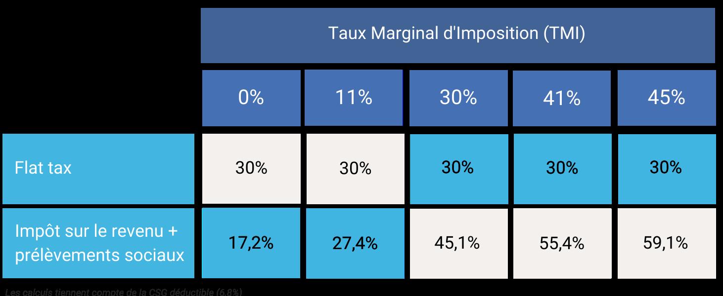 Flat tax fiscalité placements