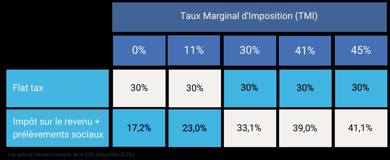 Flat tax ou impôt sur le revenu fiscalité Dividendes
