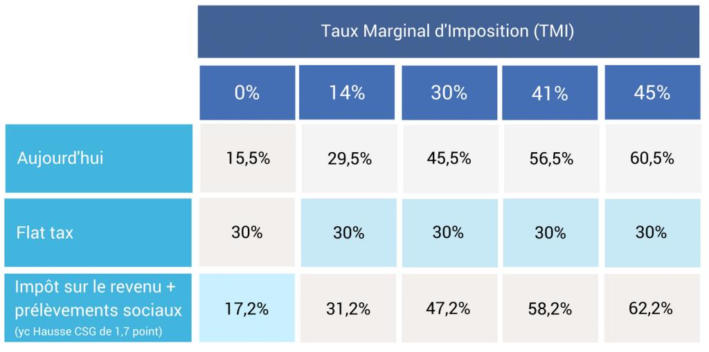 Livret Flat tax ou TMI