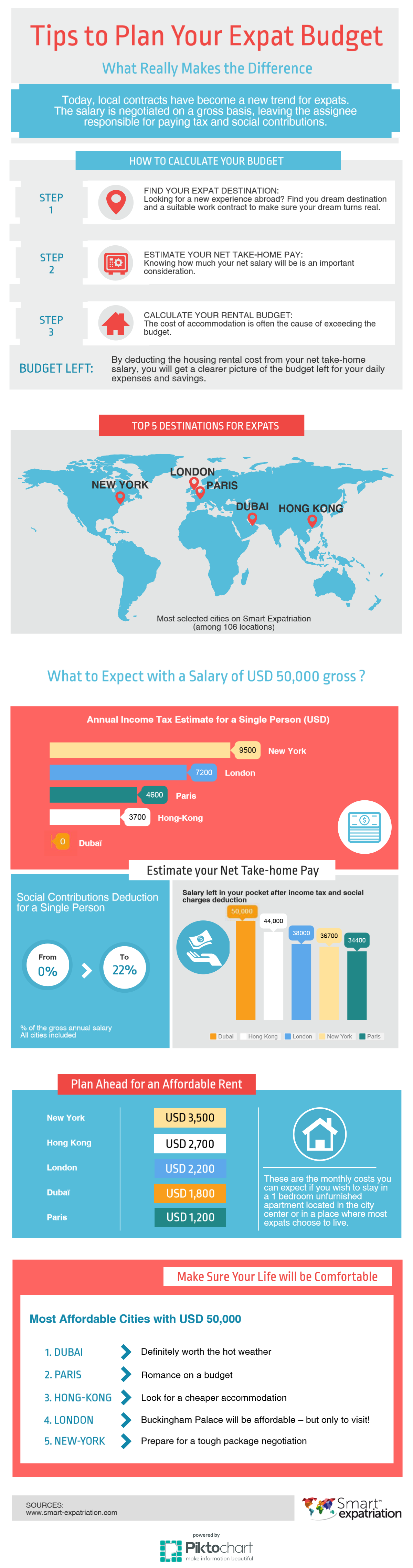 Smart expatriation infographie budget etranger