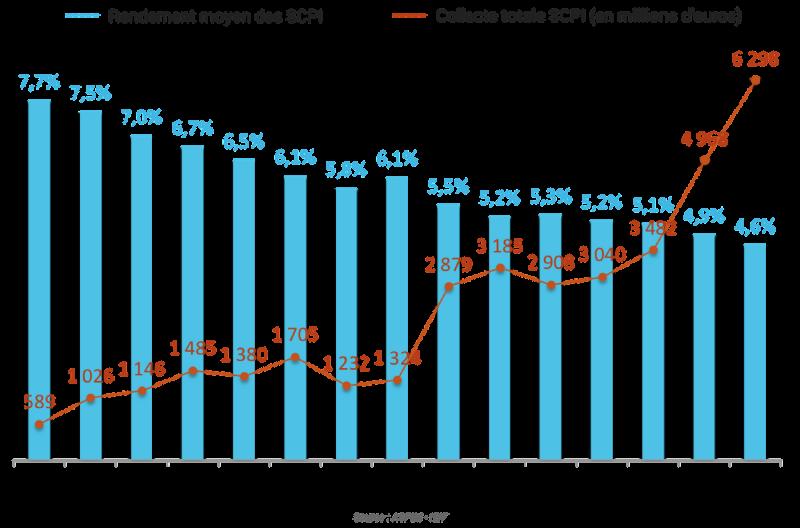Le marché des SCPI rendement et collecte