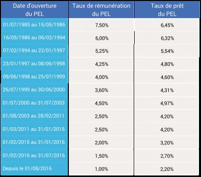 TAUX de rémunération et taux de prêt du PEL