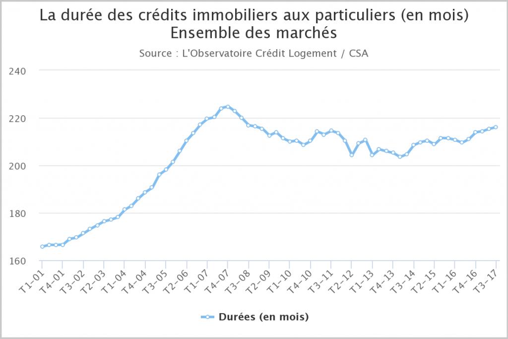 Durée des crédits immobiliers