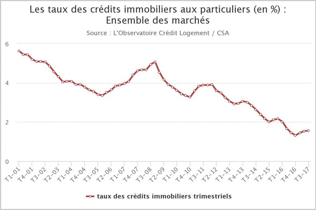 Evolution taux credit immobilier