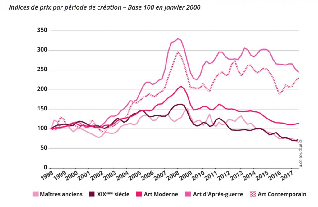 Indice artprice oeuvres art par période