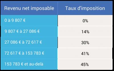 Barème impot 2018 sur les revenus 2017