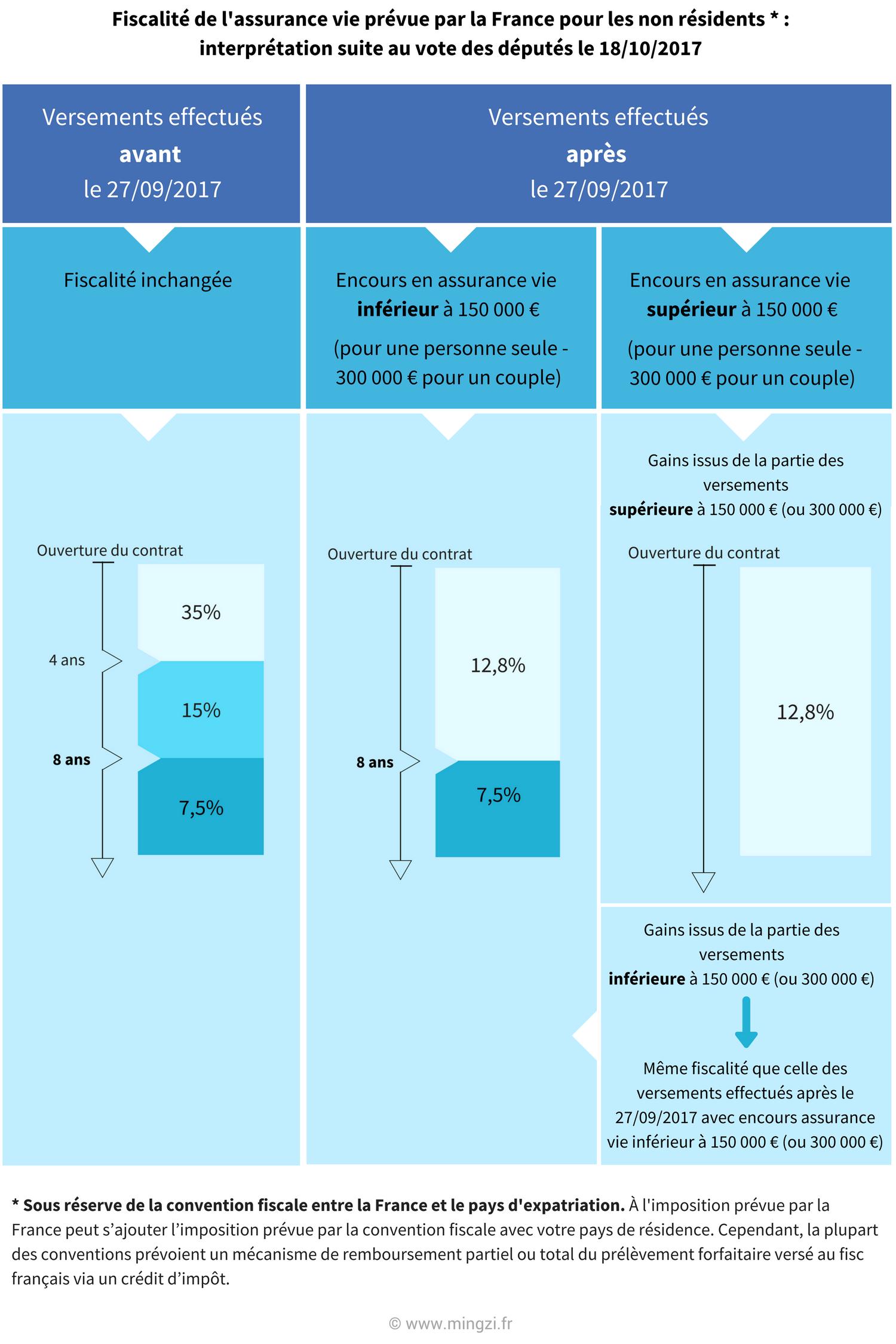 expatriés fiscalité assurance vie flat tax non résidents français