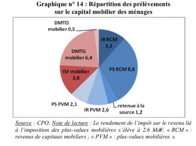 Graph impot sur actifs mobiliers