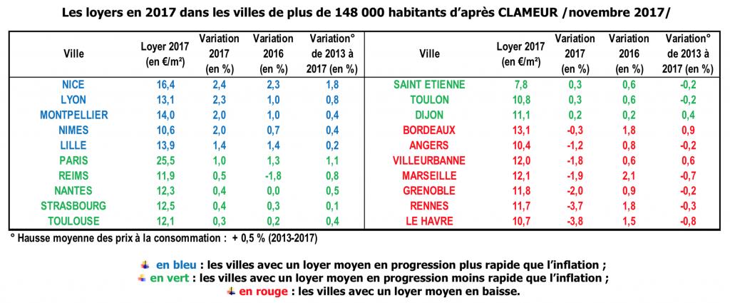 Evolution des loyers en 2017 grandes villes