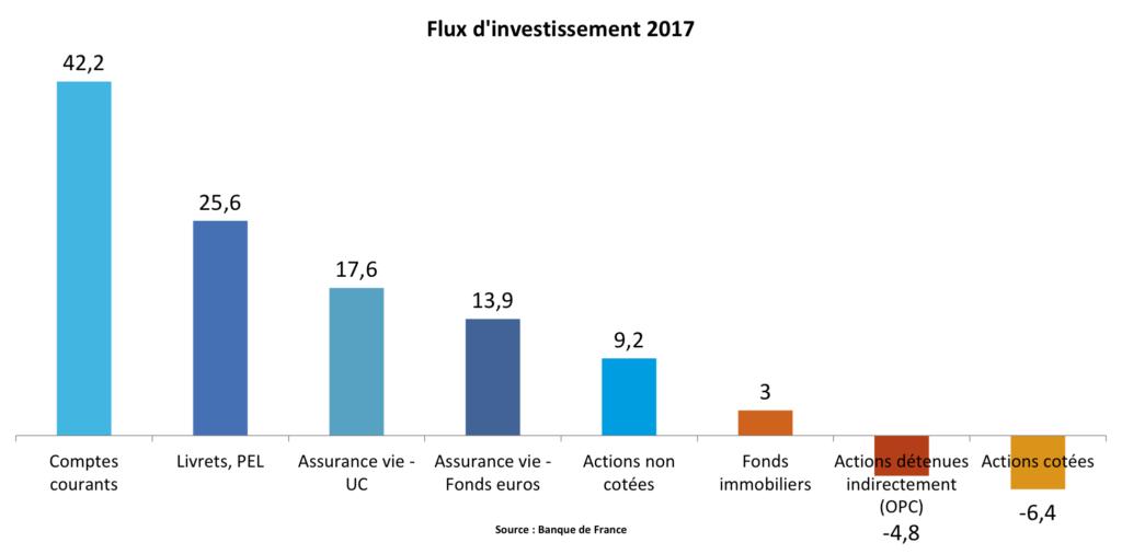Flux investissement 2017