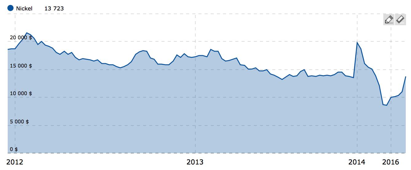 Metaux precieux cours du Nickel