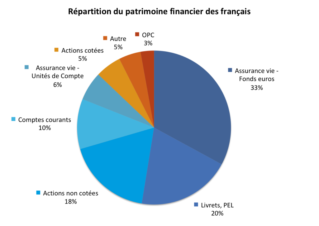 Répartition du patrimoine financier des menages 2017