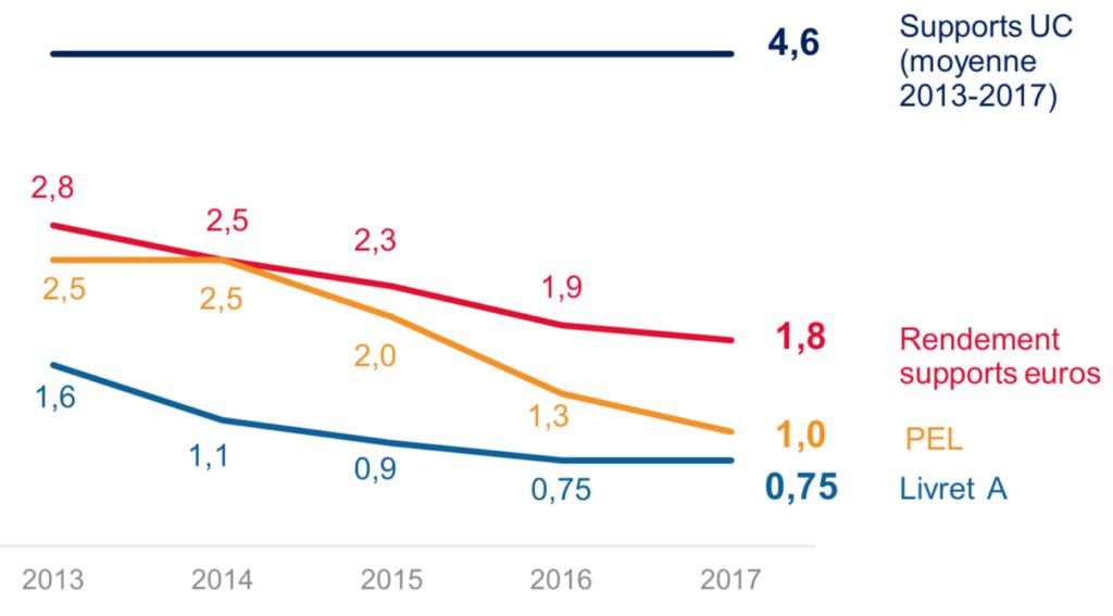 Performance assurance vie fonds euros unités de compte uc eurocroissance