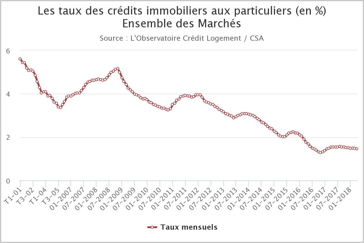 Evolution taux crédit immobilier