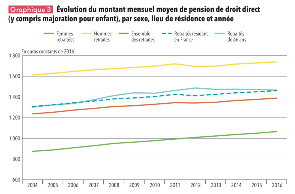 Pension retraite écart homme femme