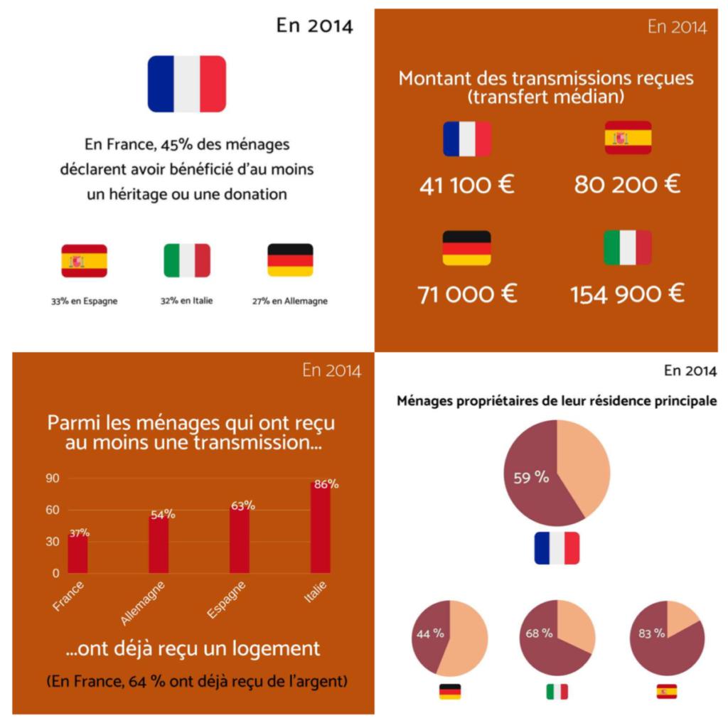 Héritage et donations en France
