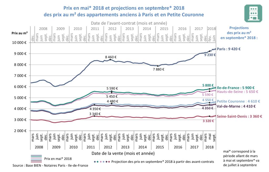 Evolution prix immobilier ancien Ile de France