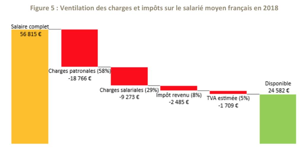 Ventilation charges et impôts salarié français