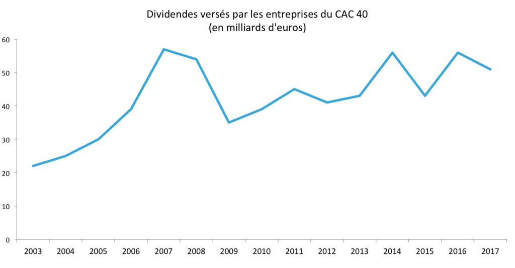 Dividendes distribues par les entreprises du cac 40
