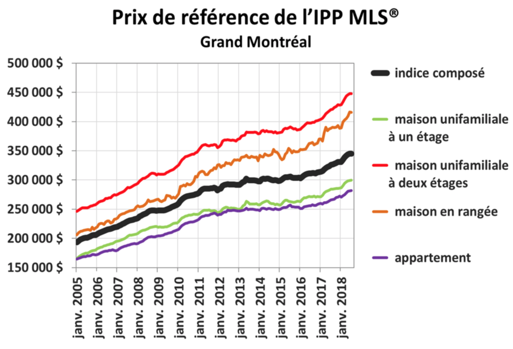 Evolution des prix immobilier Montreal Source ACI Association Canadienne de l immeuble