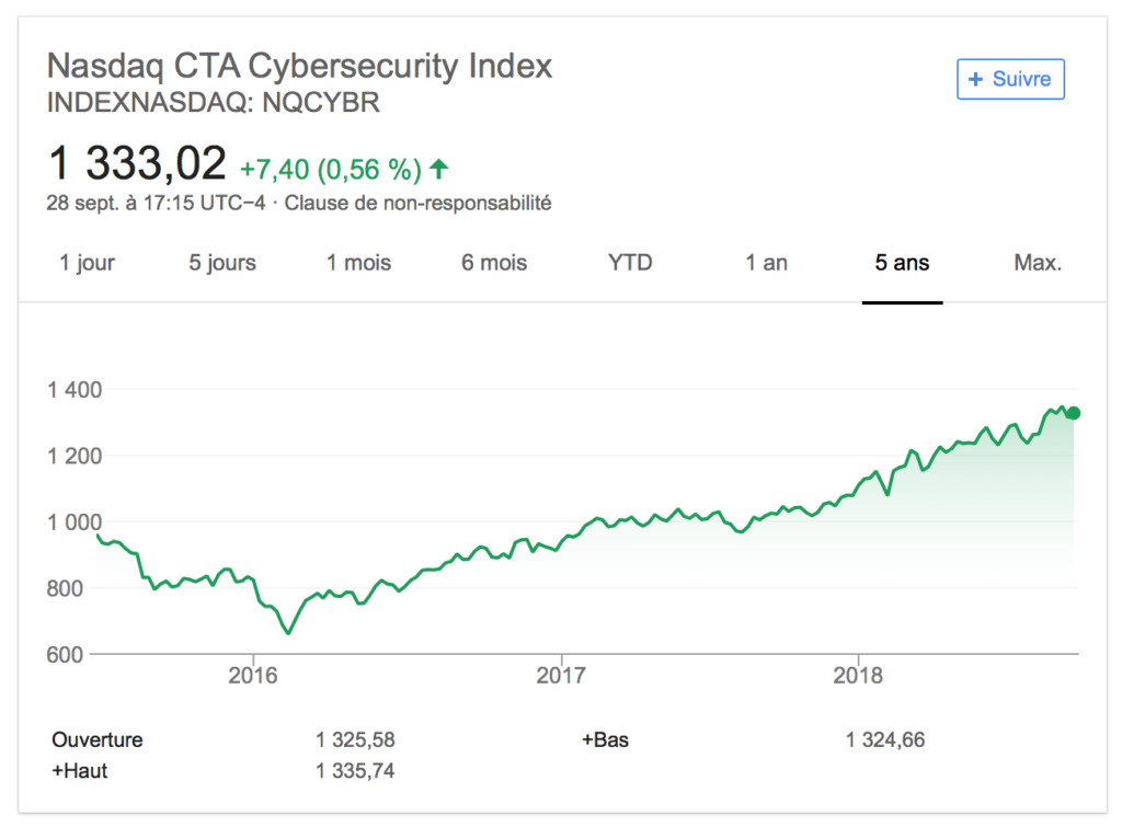 Evolution indice Nasdaq CTA CyberSecurity