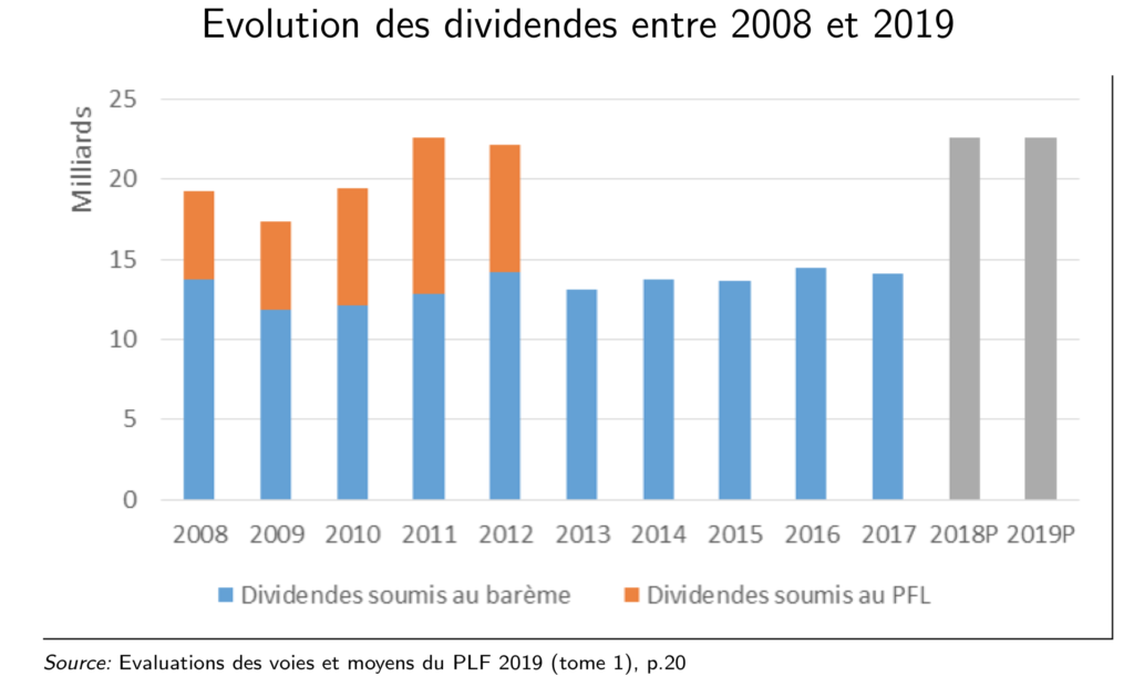 Evolution distribution dividendes