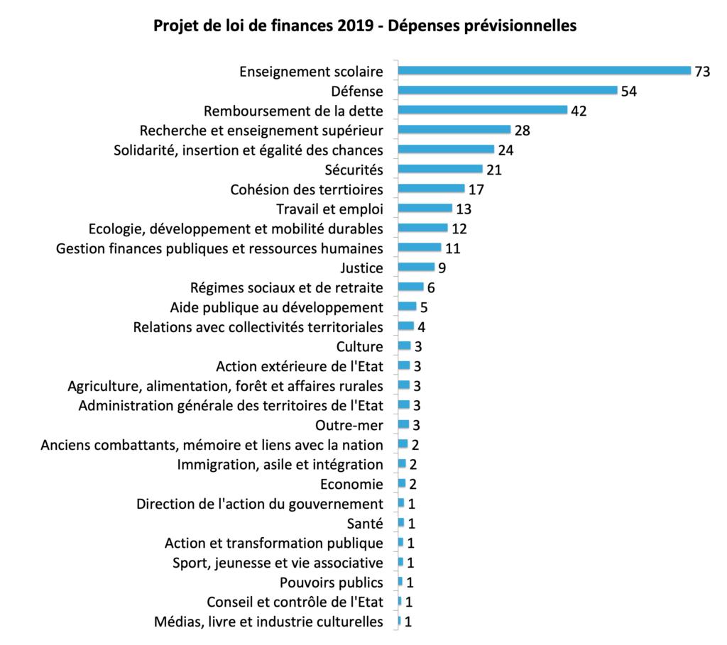 Budget 2019 dépenses de l etat 2