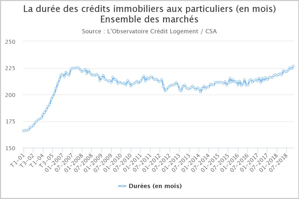 Evolution de la durée moyenne des crédits immobiliers