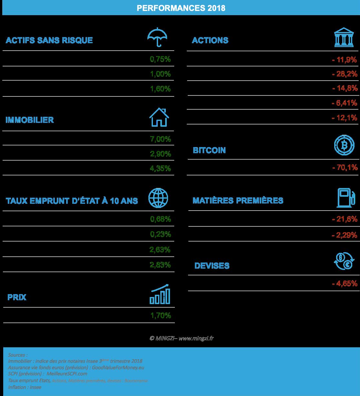 Performances et taux de rendement des placements 2018 : livret a, pel, assurance vie, cac 40, immobilier, scpi, pétrole, bitcoin, or