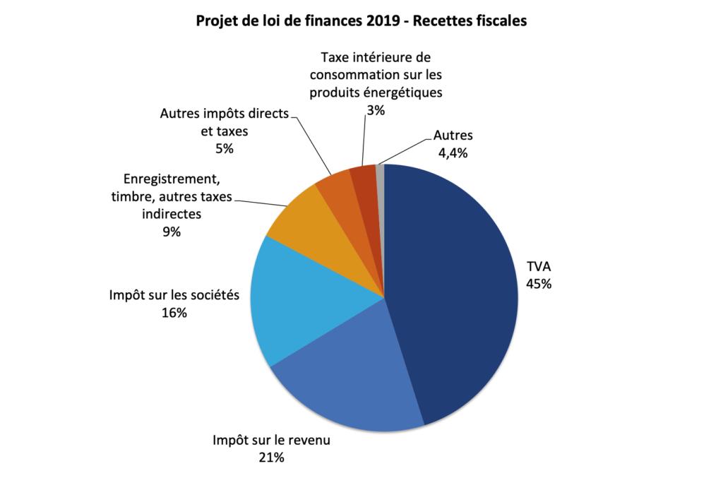 Recettes de l'état budget 2019